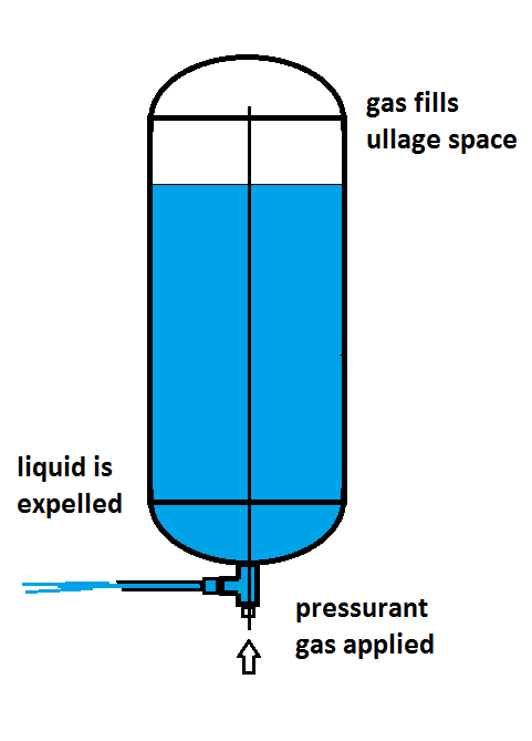 illustration of dip tube used in pressurized expulsion of liquid from a tank