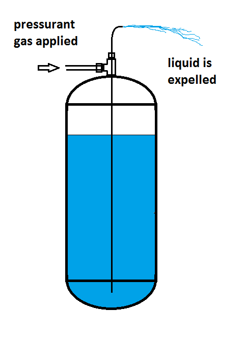 Illustration of a dip tube mounted on top of a liquid filled tank